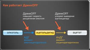 Как работает дринкoff