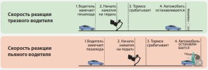 Влияние алкоголя на скорость реакции