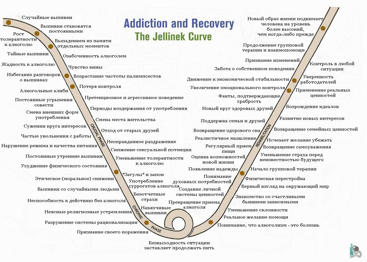 Кодирование от алкоголизм последствия
