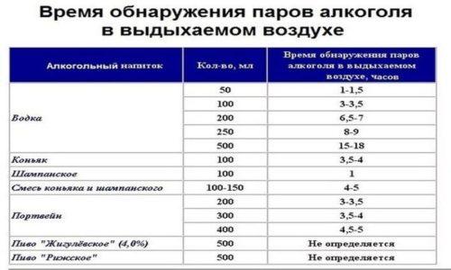 Промилле – это единица измерения концентрации алкоголя в крови человека. Промилле алкоголя определяется отношением 1 мг спирта к 1 литру крови или к 1000 мл