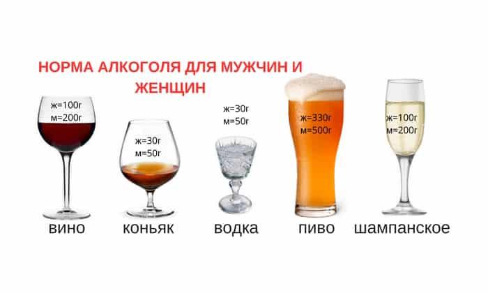 Подсчитать промилле спирта в 100гр напитка необходимо умножить на величину выпитого, например, для 40⁰ напитка 40% х 150 гр = 40/100 х 150 =60; вес тела человека делим на 70% для мужчин и 60% для женщин, например, для мужчины 90кг/100 х 70 = 63