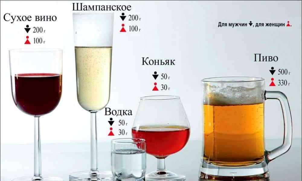 У женщин медленнее перерабатывается алкоголь и они дольше остаются в состоянии алкогольного опьянения