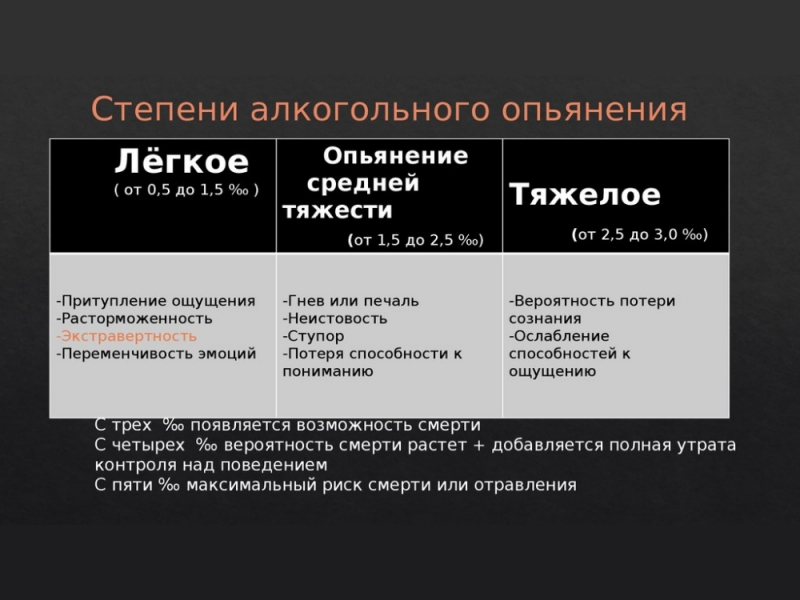 Этапы развития алкоголизма как приобрести эспираль гель от алкоголизма в кемеровской области