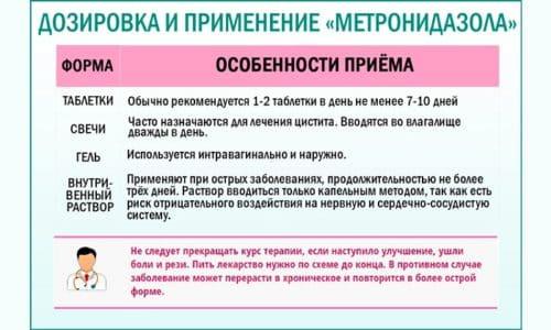 Согласно инструкции по применению, препарат имеет разную дозировку и длительность курса лечения в зависимости от формы выпуска лекарства и типа заболевания