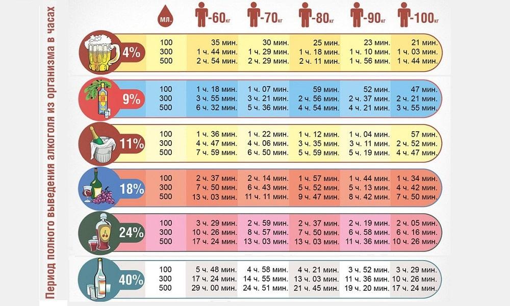 Скорость выведения этанола из грудного молока зависит от количества принятого вещества и массы тела женщины. Чем больше вес, тем быстрее питание станет безопасным для младенца