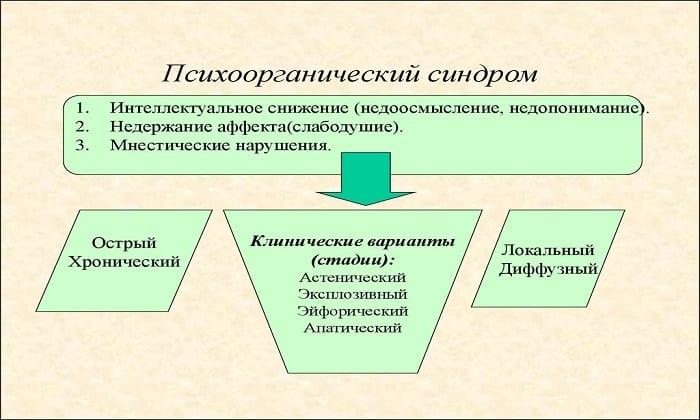 Психоорганический синдром - явление при котором назначается пирацетам