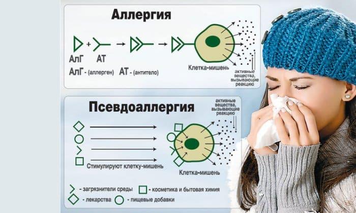 Препарат прописывается для лечения аллергических реакций