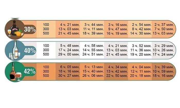 Таблица выведения алкоголя из организма по часам (3 часть)