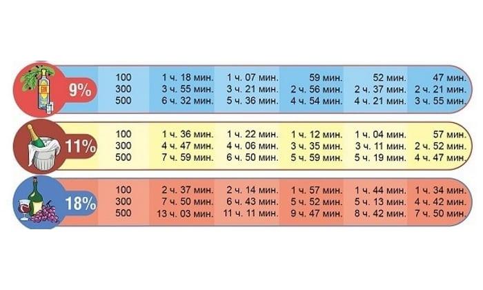 Таблица выведения алкоголя из организма по часам (2 часть)