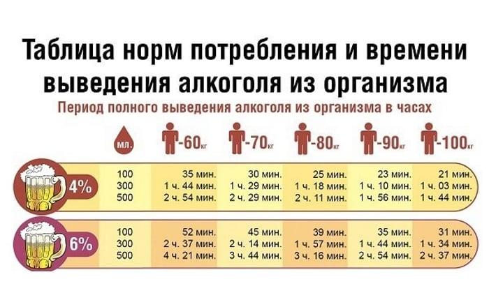 Таблица выведения алкоголя из организма по часам (1 часть)