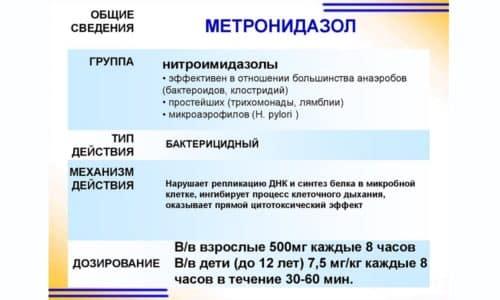 Метронидазола 500- антимикробное и противопротозойное средство